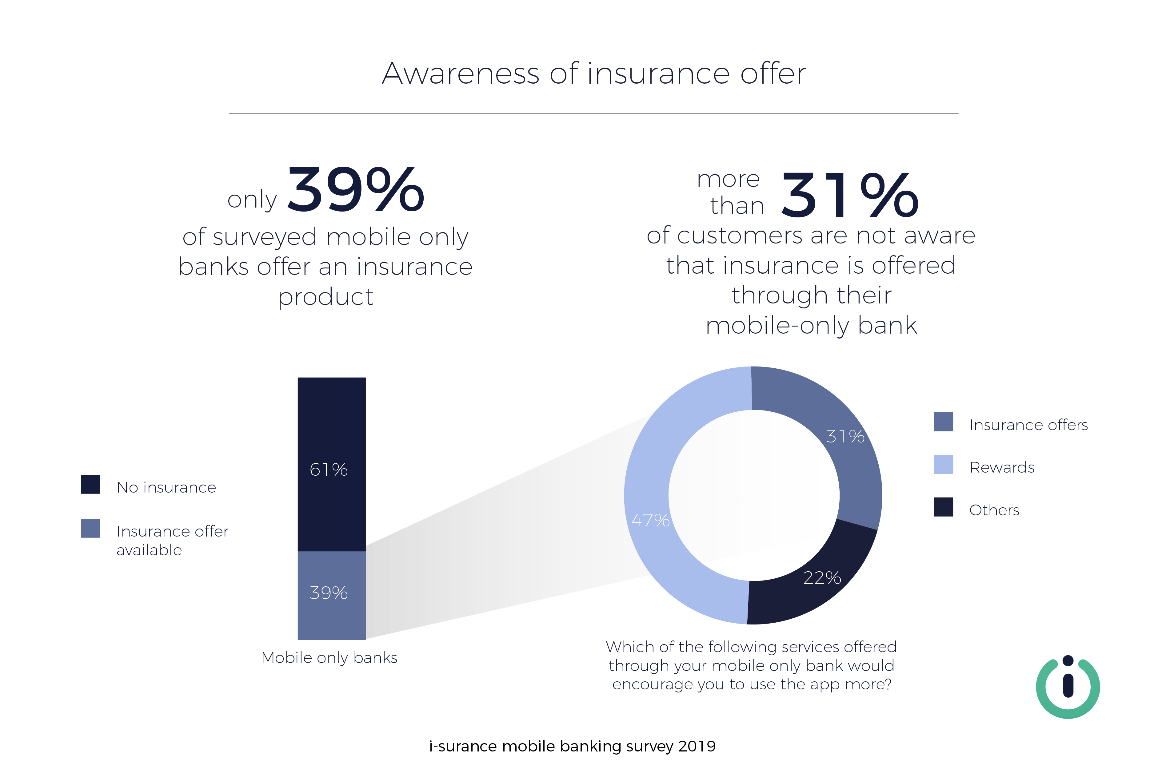 i-surance mobile banking survey 2019 mobile-only banks neobanks