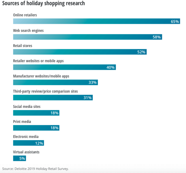 Sources of Holiday Shopping Research Deloitte